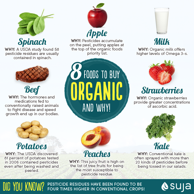 Organic Foods to Buy | Opt Organic on These 8 Items | Suja ...