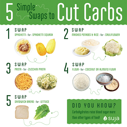5 Simple Swaps to Cut Carbs