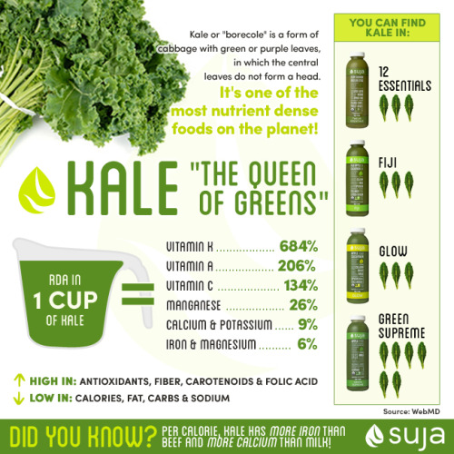 Kale Queen of the Greens