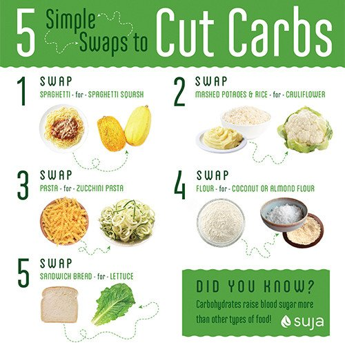 5 swaps to cut carbs
